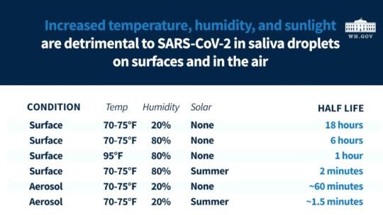 Американские ученые определили влияние солнечного света на COVID-19