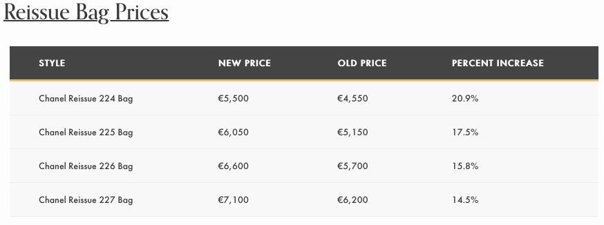 Reissue Bag Prices